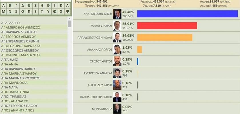 vybory-na-kipre-itogi-publikuyutsya-za-nedelyu-do-golosovaniya